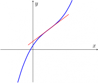 Point of Inflection (Inflection Point)